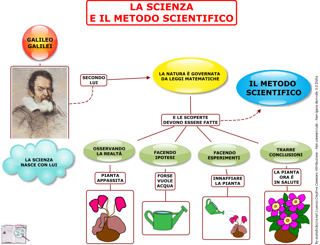 01.-La-scienza-e-il-metodo-scientifico